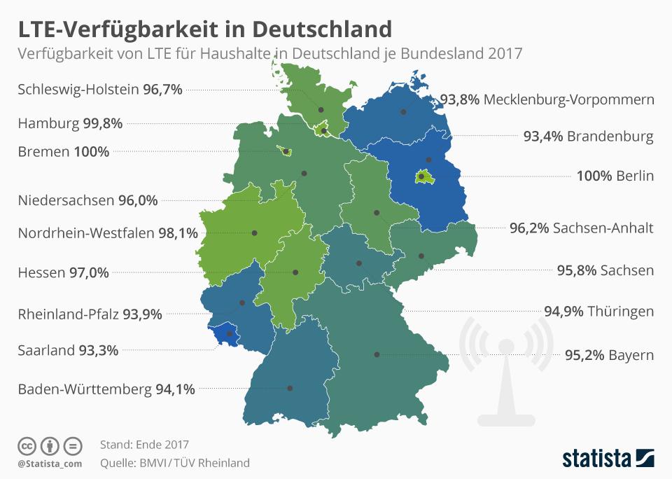 Infografik: LTE-Verfügbarkeit in Deutschland | Statista