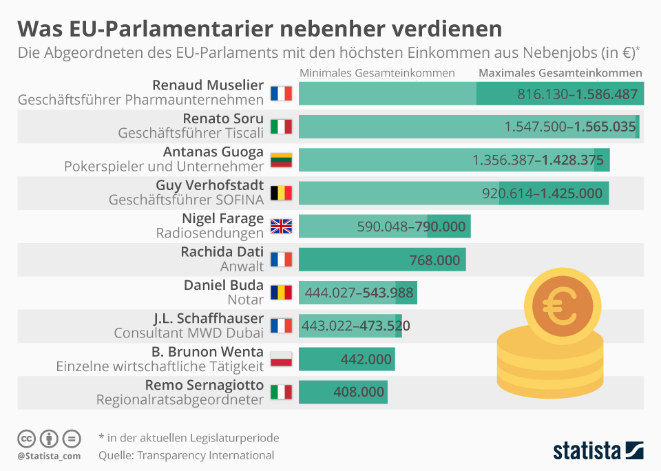 Infografik: Was EU-Parlamentarier nebenher verdienen   Statista
