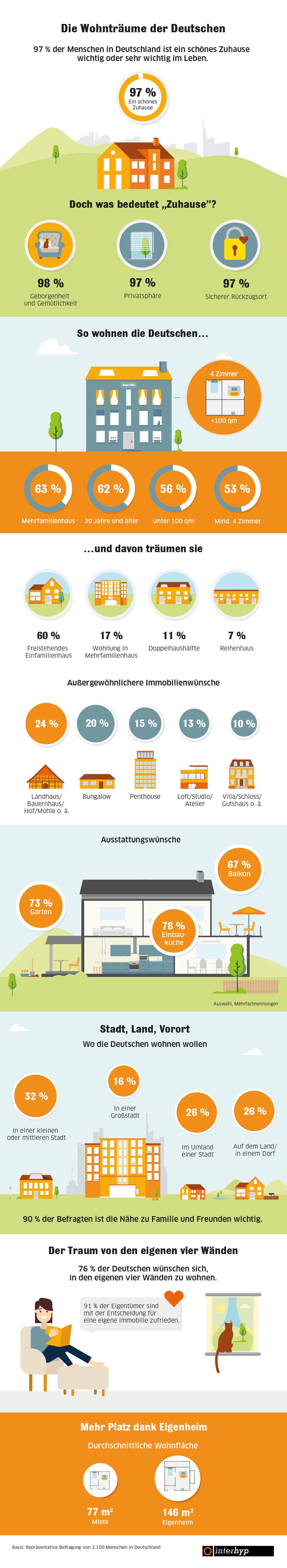 Infografik: Daheim ist daheim – die Wohnträume der Deutschen | Statista