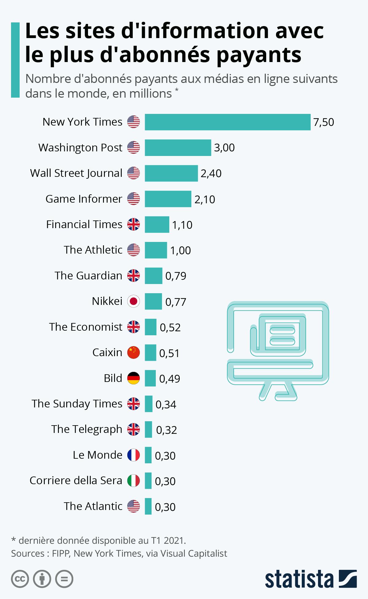 Infographie: Palmarès mondial de la presse en ligne  | Statista