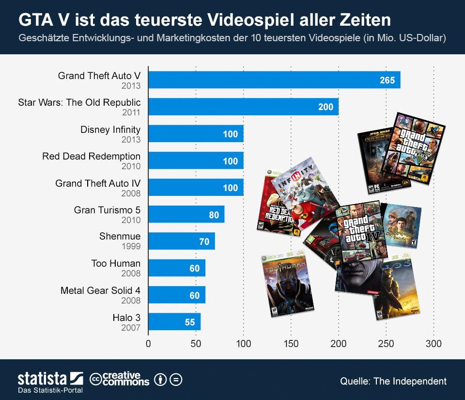 Infografik: GTA V ist das teuerste Videospiel aller Zeiten   Statista