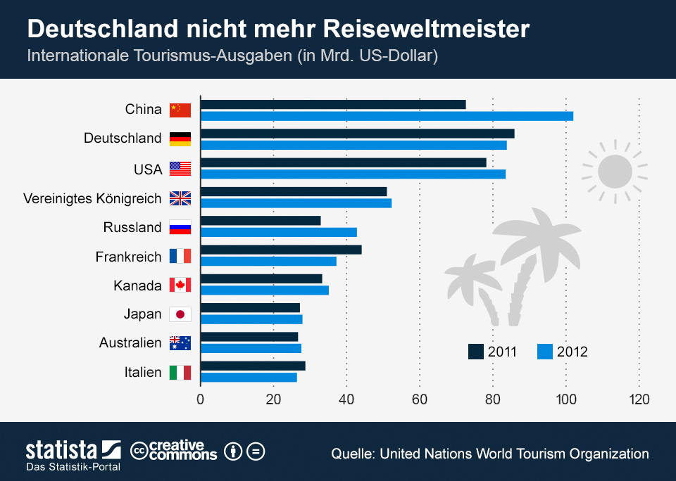 Infografik: Deutschland nicht mehr Reiseweltmeister   Statista