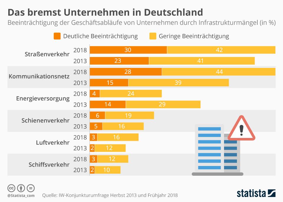 Infografik: Das bremst Unternehmen in Deutschland | Statista