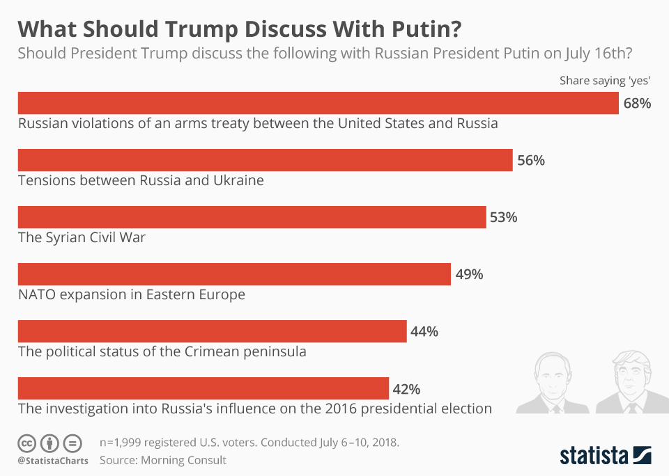 Infographic: What Should Trump Discuss With Putin? | Statista