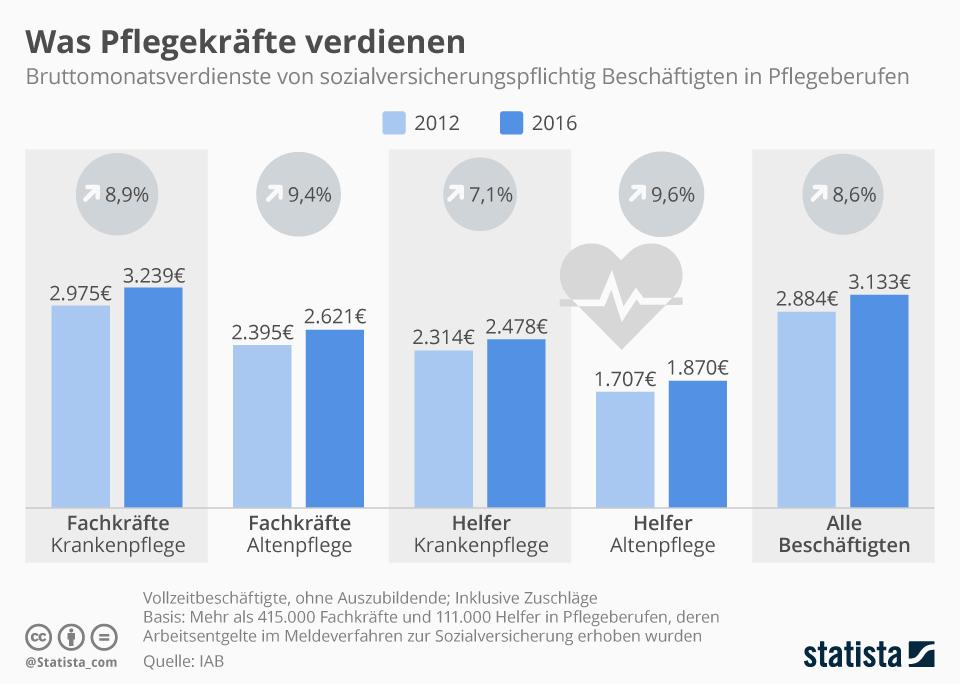 Infografik: Was Pflegekräfte verdienen   Statista