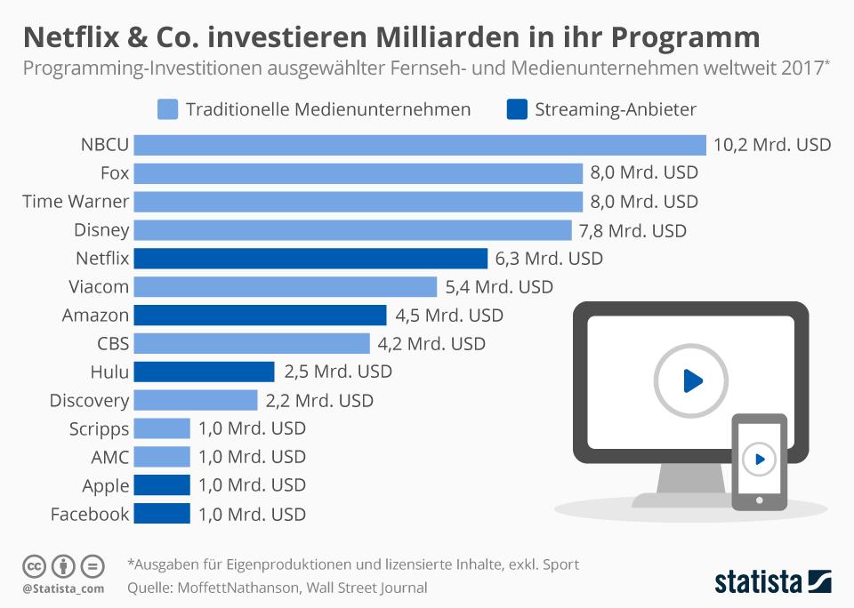 Infografik: Netflix und Co. investieren Milliarden in ihr Programm | Statista