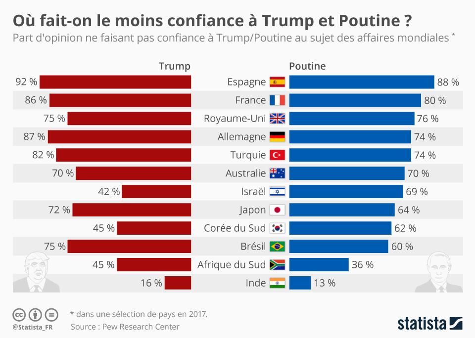 Infographie: Où fait-on le moins confiance à Trump et Poutine ? | Statista