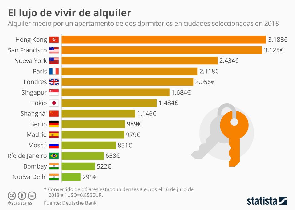 Infografía: De 300€ al mes a más de 3.000€: las ciudades con los alquileres más extremos  | Statista