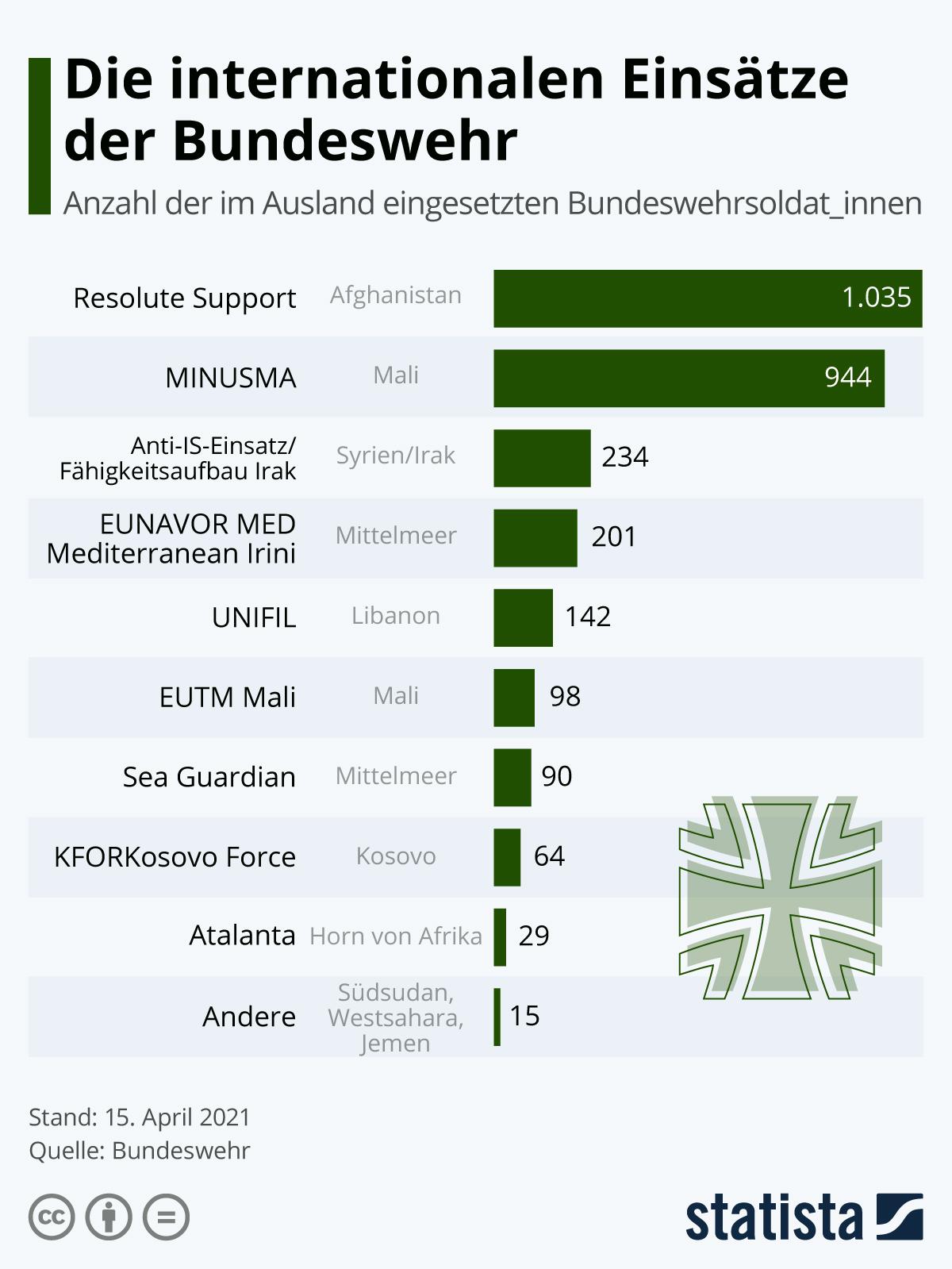 Infografik: Die aktuellen Einsätze der Bundeswehr | Statista