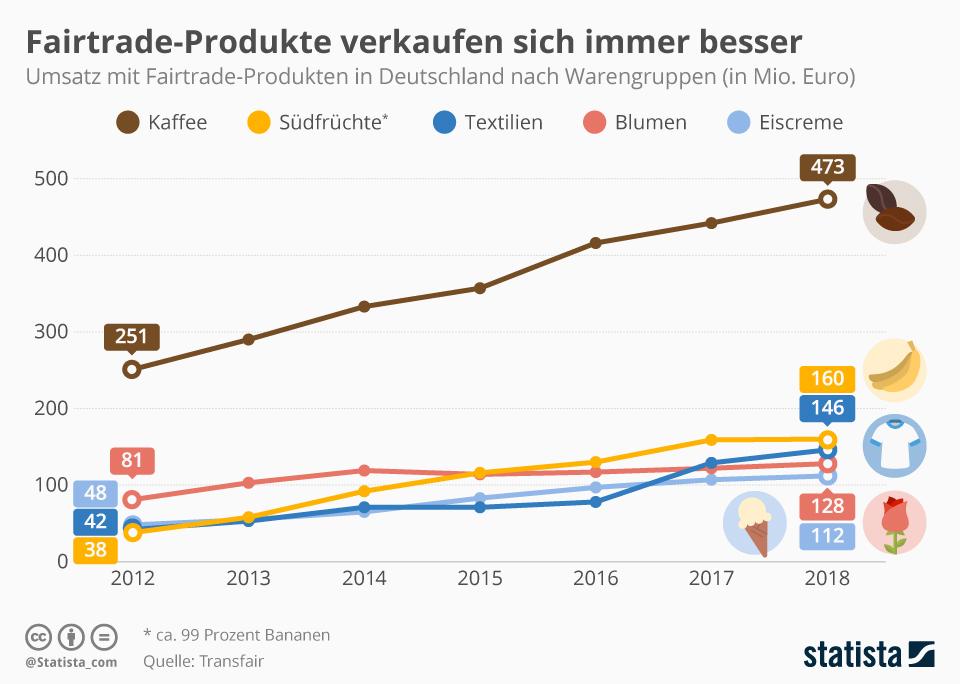 Infografik: Fairtrade-Produkte verkaufen sich immer besser | Statista