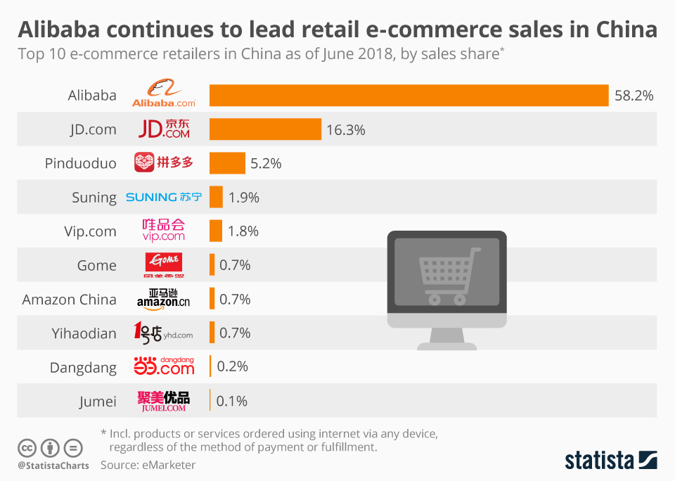 Infographic: Alibaba continues to lead retail e-commerce sales in China in 2018 | Statista