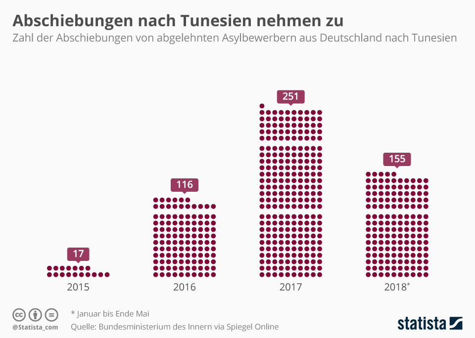 Infografik: Abschiebungen nach Tunesien nehmen zu | Statista