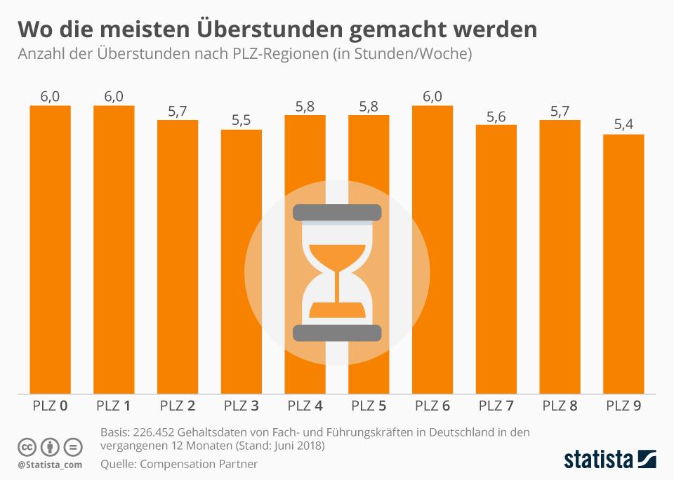 Infografik: Wo die meisten Überstunden gemacht werden | Statista