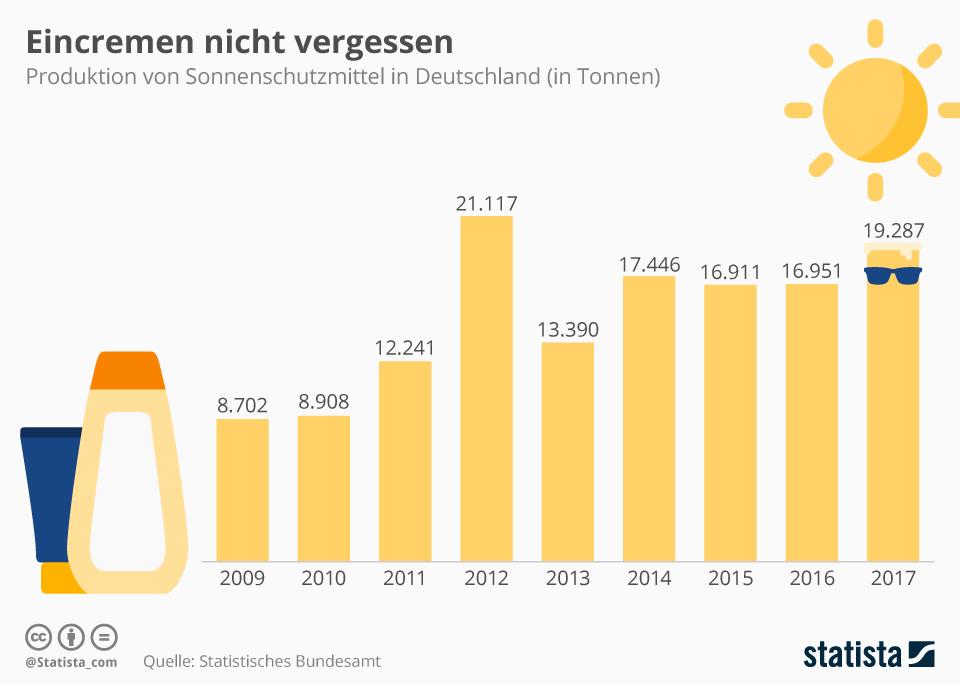Infografik: Eincremen nicht vergessen! | Statista