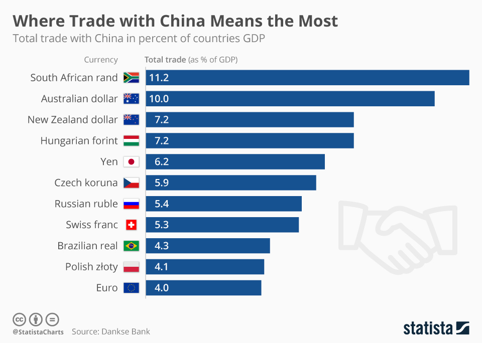 Infographic: Where Trade with China Means the Most | Statista