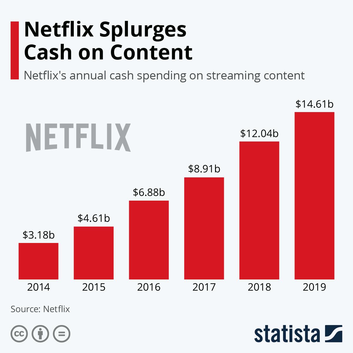 Infographic: Netflix Splurges Cash on Content | Statista