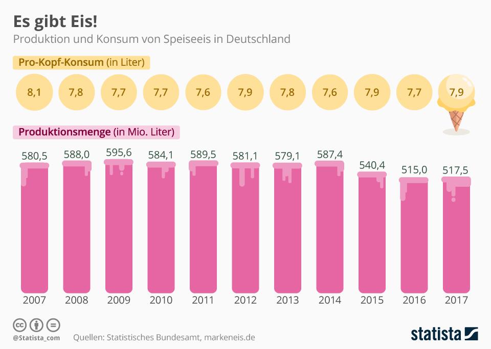 Infografik: Es gibt Eis! | Statista