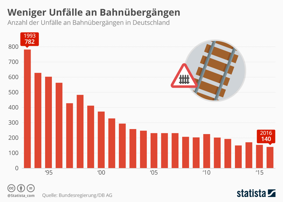 Infografik: Weniger Unfälle an Bahnübergängen | Statista