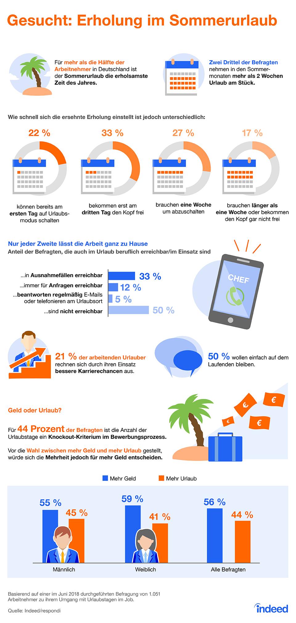 Infografik: Gesucht: Erholung im Sommerurlaub | Statista