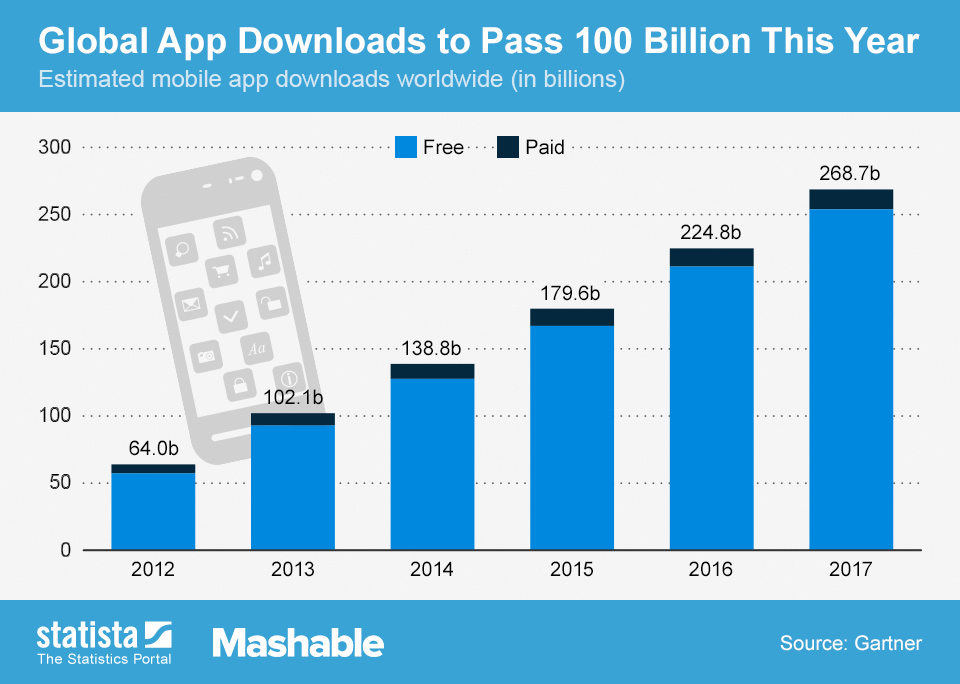 Infographic: Global App Downloads to Pass 100 Billion This Year | Statista