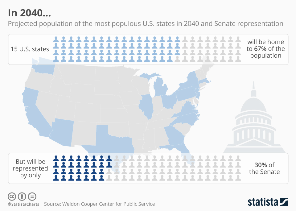 Infographic: In 2040... | Statista