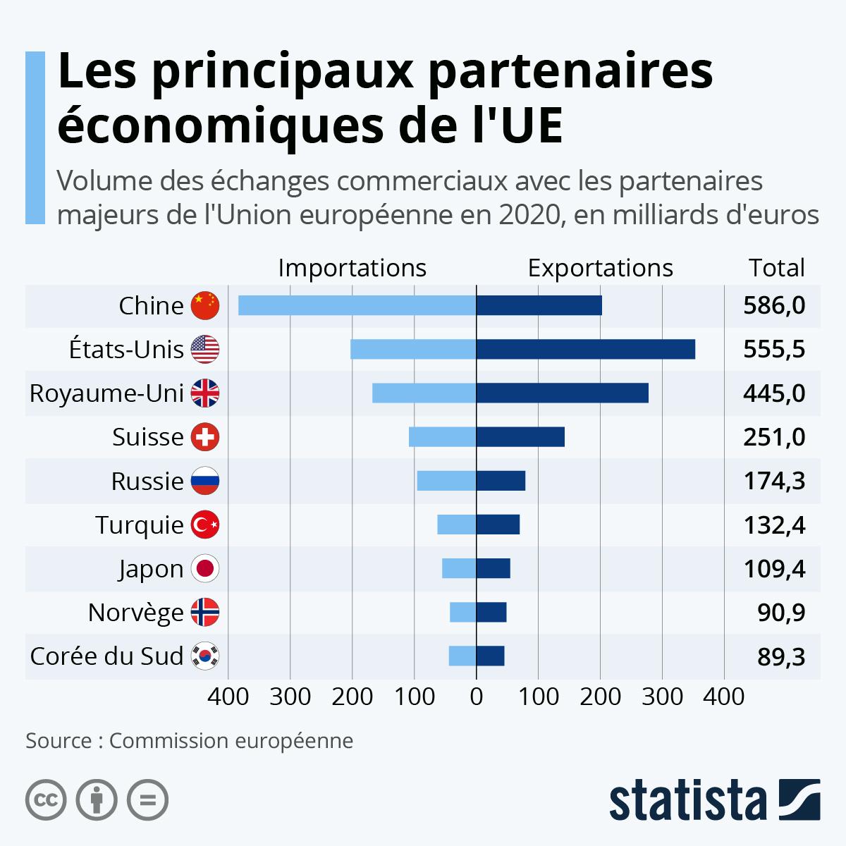 Infographie: Les principaux partenaires économiques de l'UE | Statista