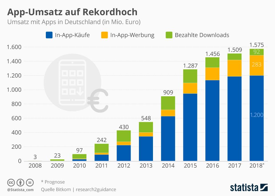 Infografik: App-Umsatz auf Rekordhoch | Statista
