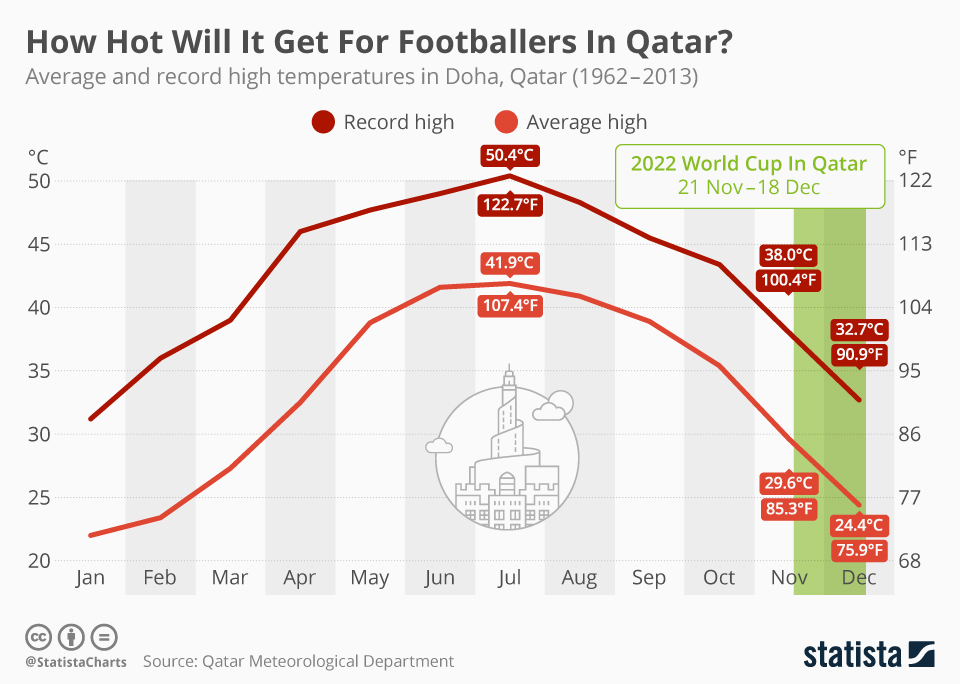 Infographic: How Hot Will It Get For Footballers In Qatar? | Statista