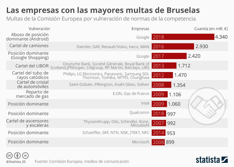 Infografía: Multa récord de Bruselas a Google por su sistema operativo Android | Statista