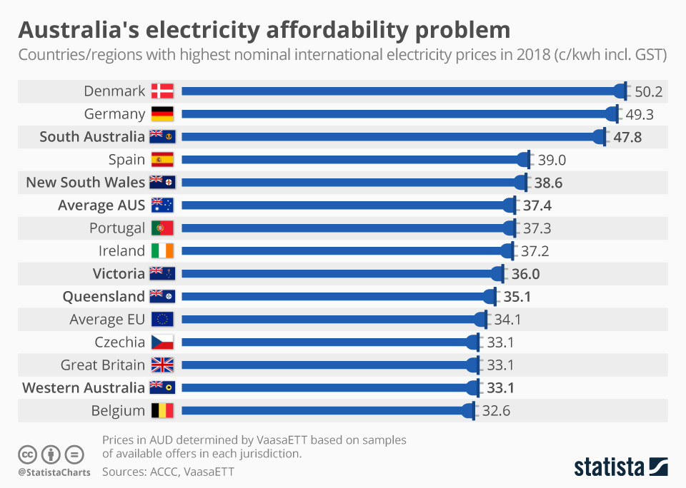 Infographic: Australia's electricity affordability problem | Statista