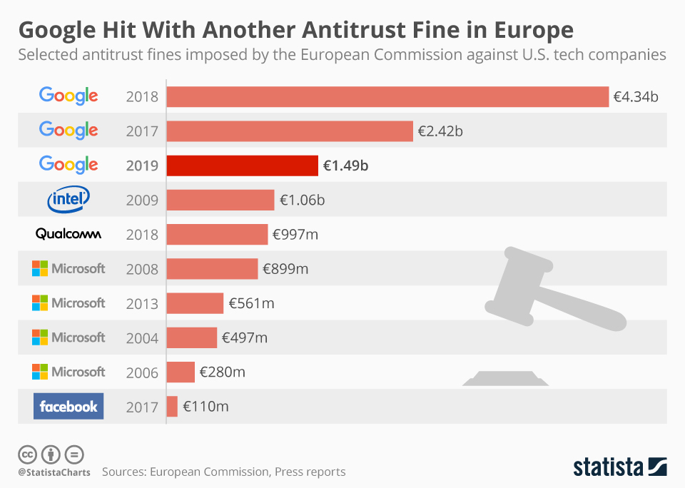 Infographic: Google Hit With Another Antitrust Fine in Europe | Statista