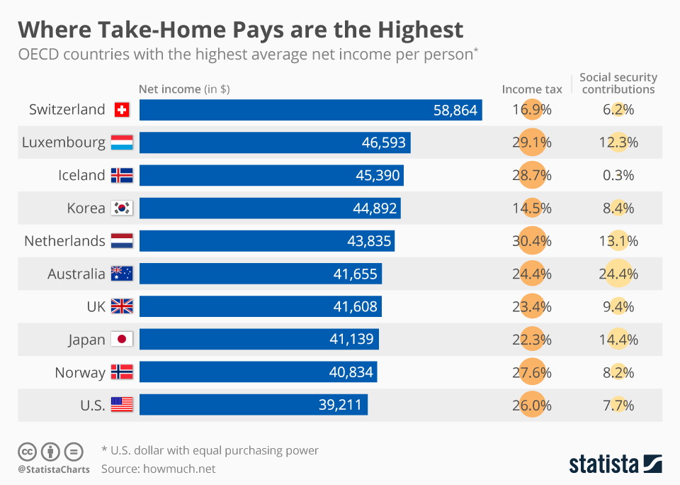 Infographic: Where Take-Home Pays are the Highest   Statista