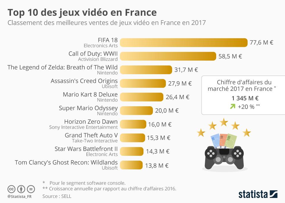 Infographie: Top 10 des jeux vidéo en France | Statista
