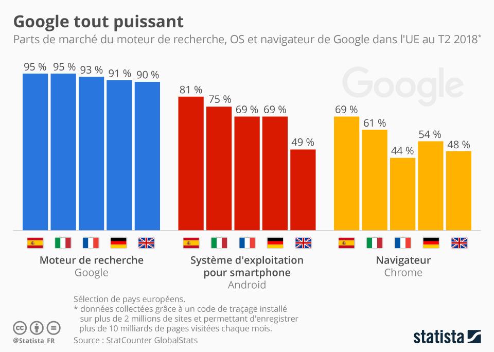 Infographie: Google tout puissant | Statista
