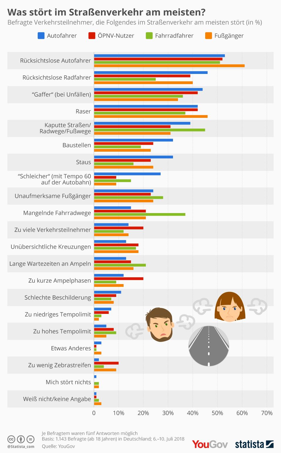 Infografik: Was stört im Straßenverkehr am meisten? | Statista