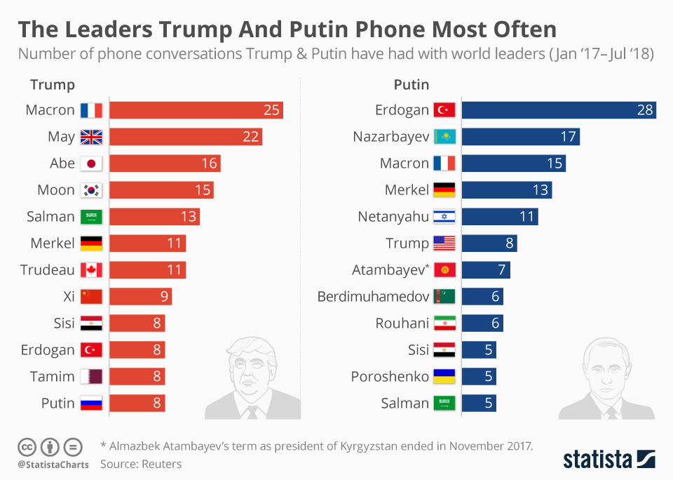 Infographic: The Leaders Trump And Putin Phone Most Often   Statista