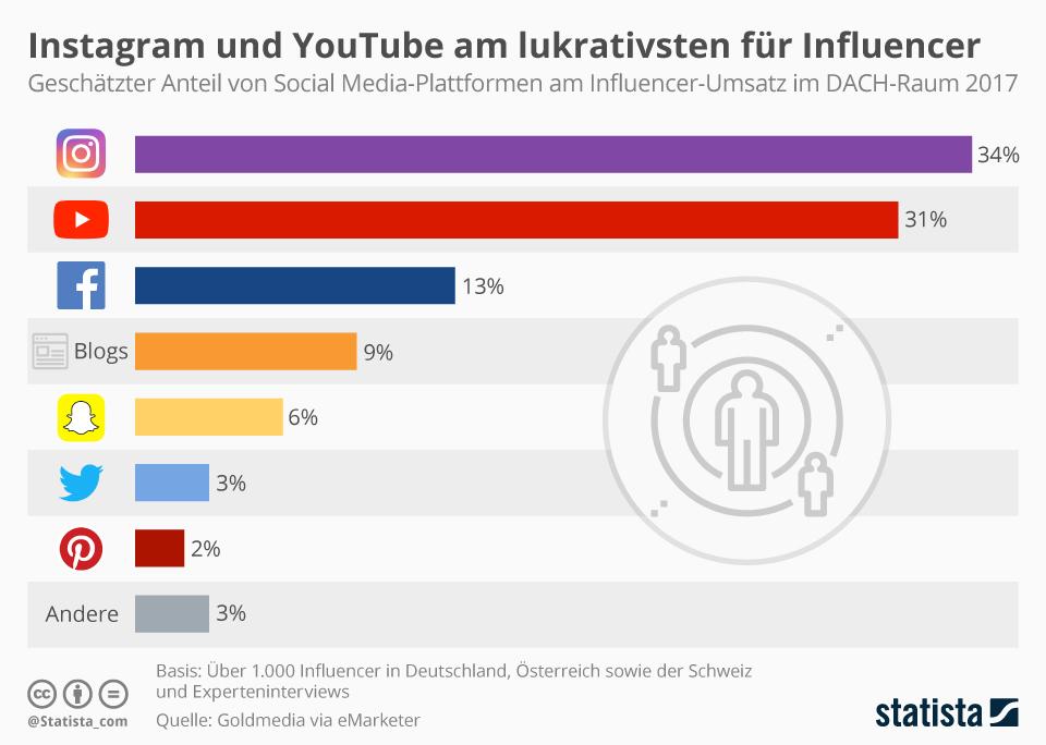 Infografik: Instagram und YouTube am lukrativsten für Influencer | Statista