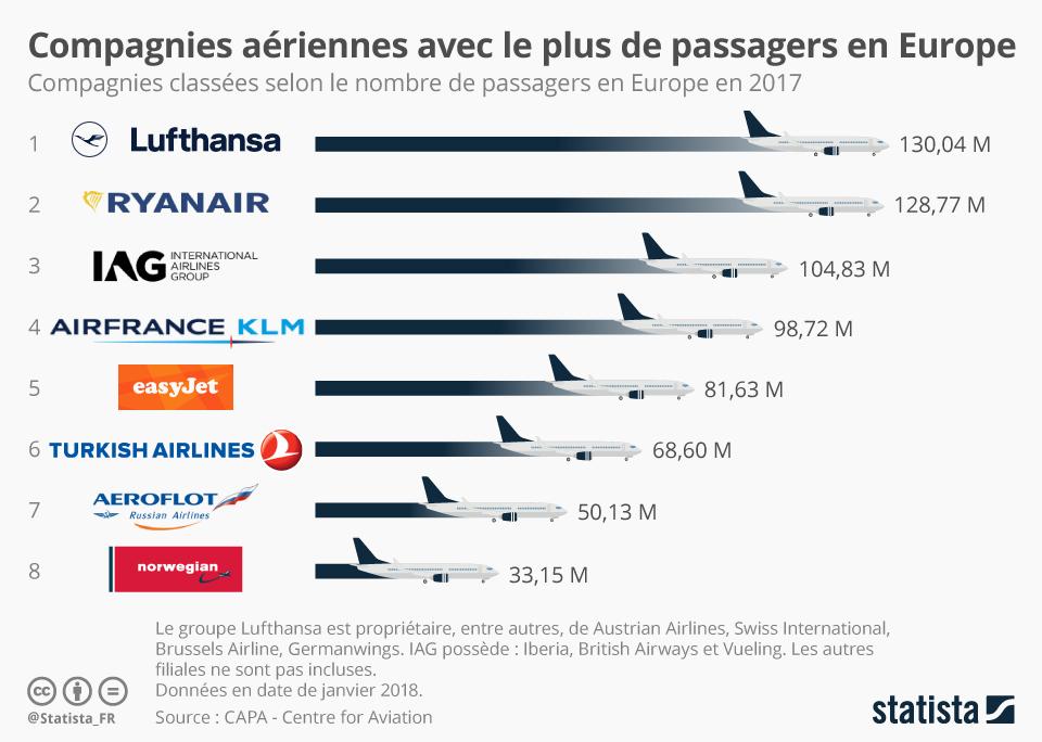 Infographie: À qui fait face Ryanair ?  | Statista