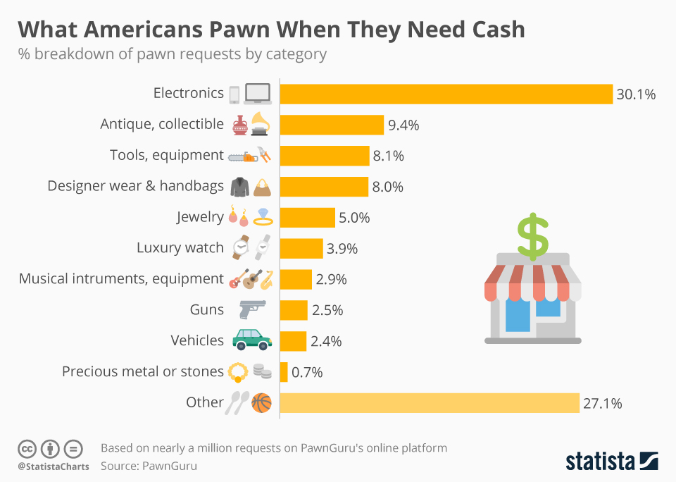 Infographic: What Americans Pawn When They Need Cash | Statista