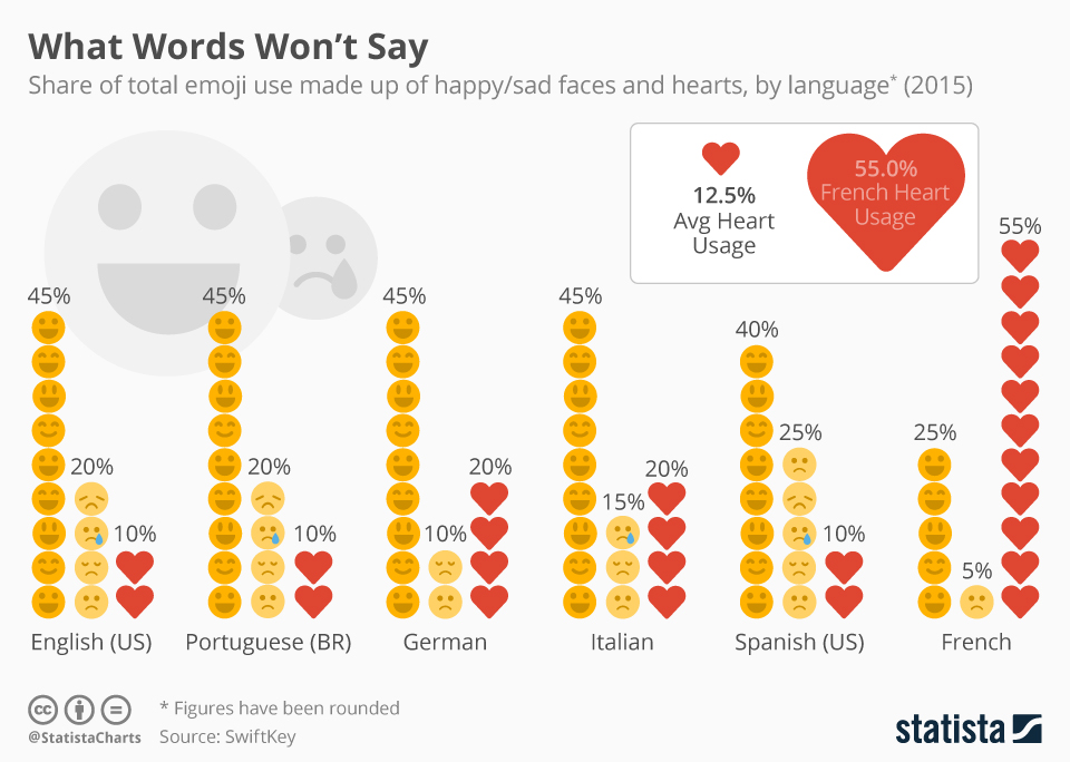 Infographic: What Words Won't Say ¯\_(ツ)_/ ¯     Statista