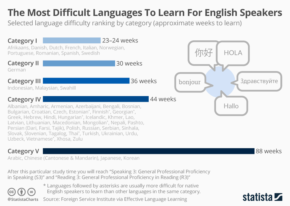 Infographic: The Most Difficult Languages To Learn For English Speakers  | Statista