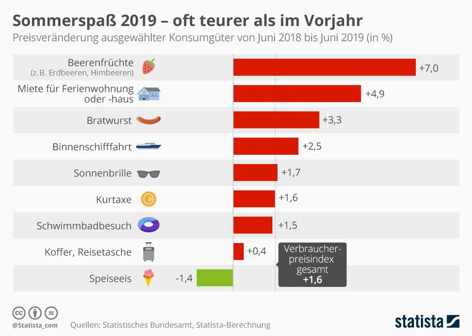 Infografik: Sommerspaß 2019 - oft teurer als im Vorjahr | Statista