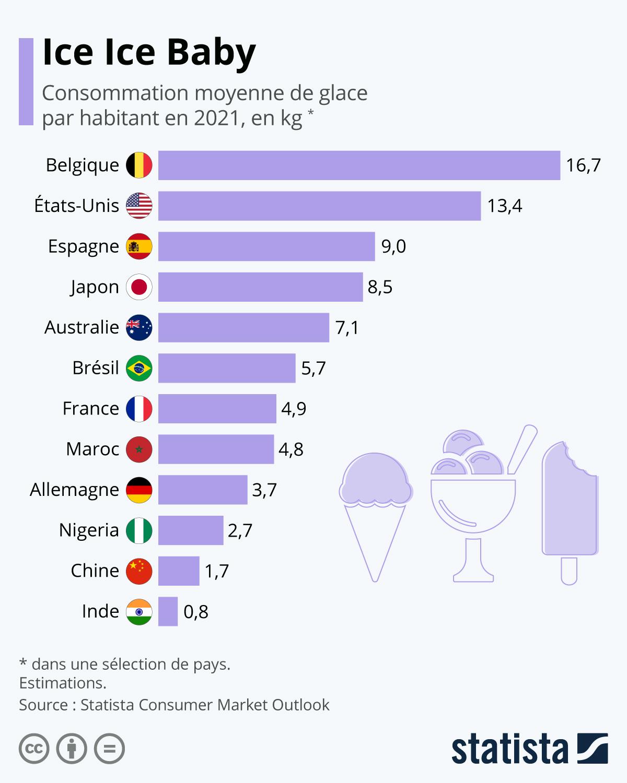 Infographie: Les plus gros mangeurs de glace | Statista