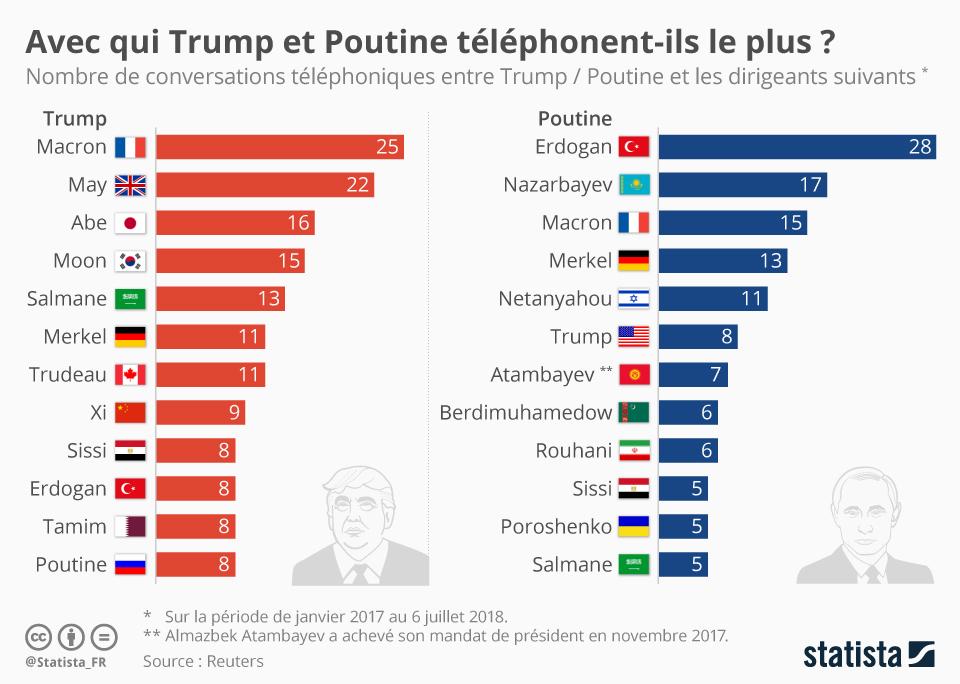 Infographie: Avec qui Trump et Poutine téléphonent-ils le plus ? | Statista