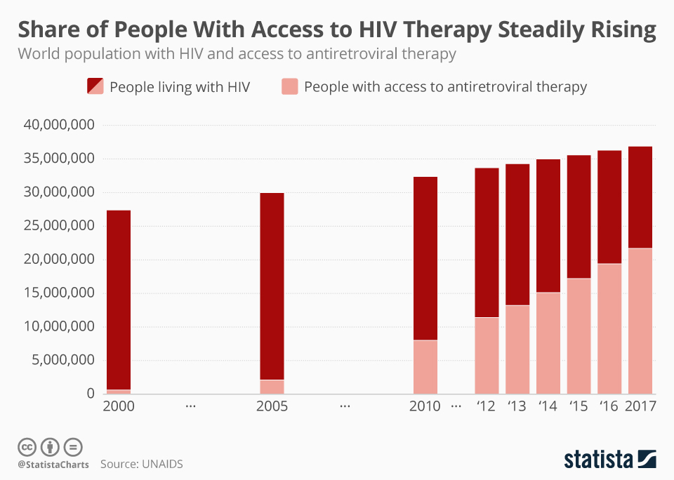 Infographic: Share of People With Access to HIV Therapy Steadily Rising | Statista