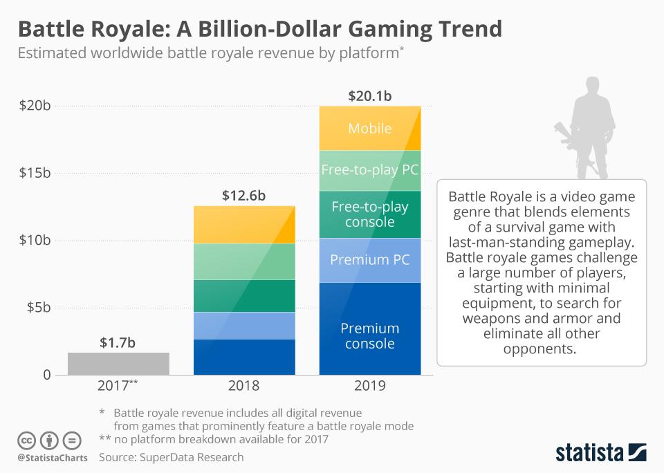 Infographic: Battle Royale: A Billion-Dollar Gaming Trend | Statista