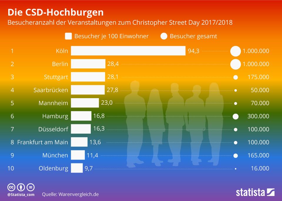Infografik: Die CSD-Hochburgen | Statista