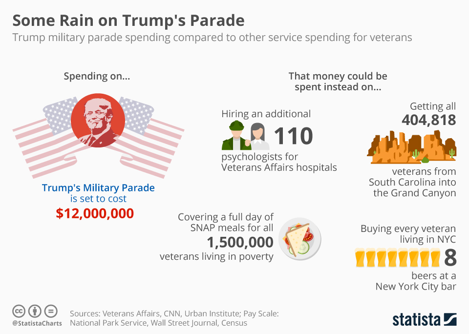 Infographic: Some Rain on Trump's Parade | Statista