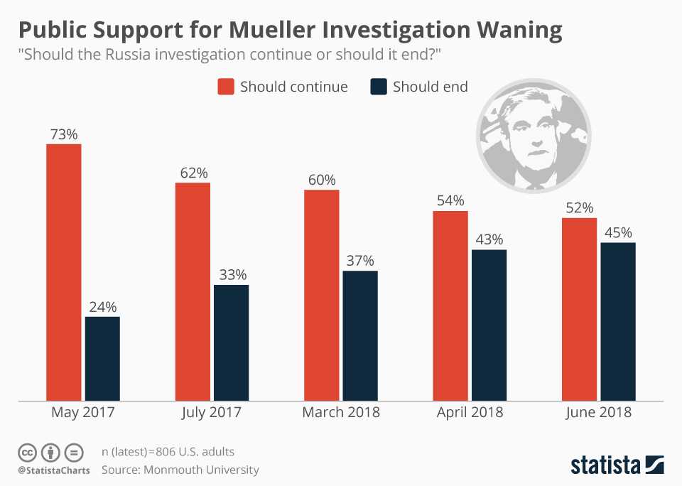 Infographic: Public Support for Mueller Investigation Waning | Statista