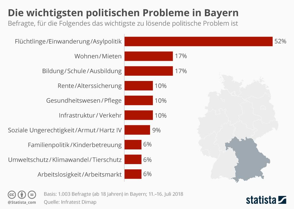 Infografik: Die wichtigsten politischen Probleme in Bayern   Statista